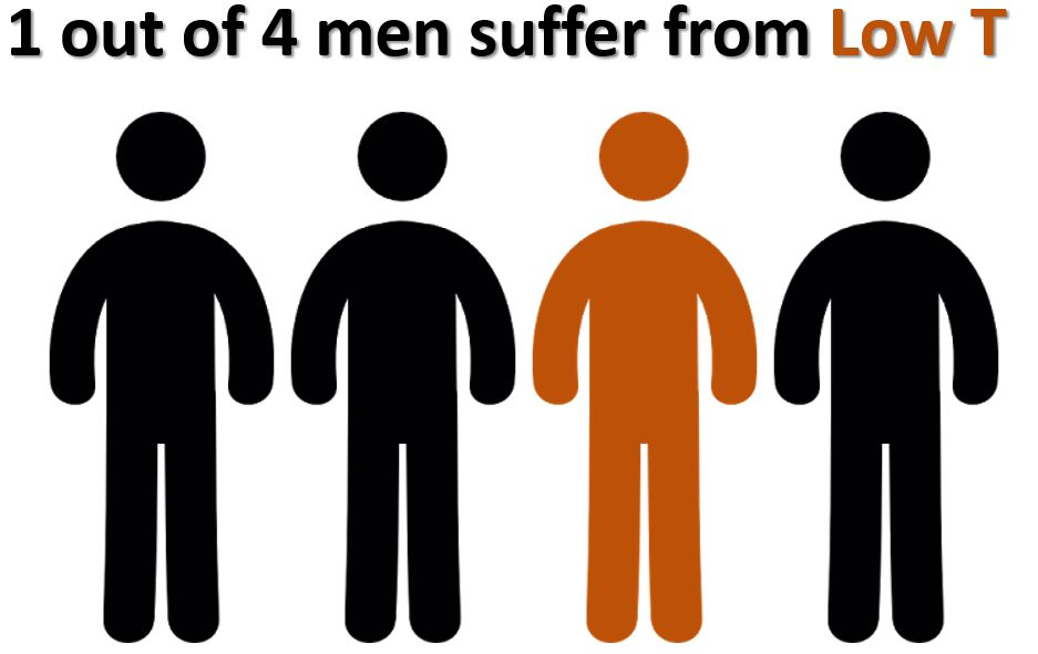 1 out of 4 men suffer from low T